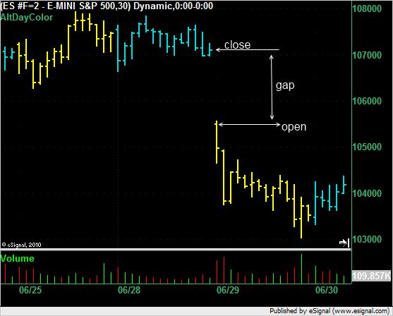 ES on 29 June 2010 showing a gap.