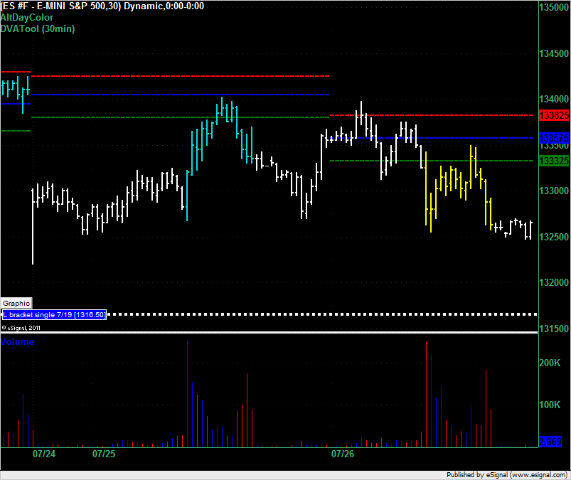 ES end of day on 26 July 2011