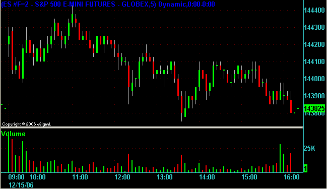 ES 5 minute chart for 15 Dec 2006.