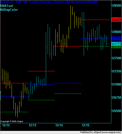 ES 30min bar chart RTH from Mon to Thu inclusive.