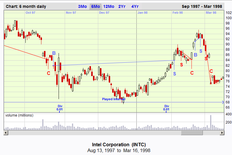 Charter Joe Chart Game chart of Intel. 13 Aug 1997 to 16 Mar 1998.