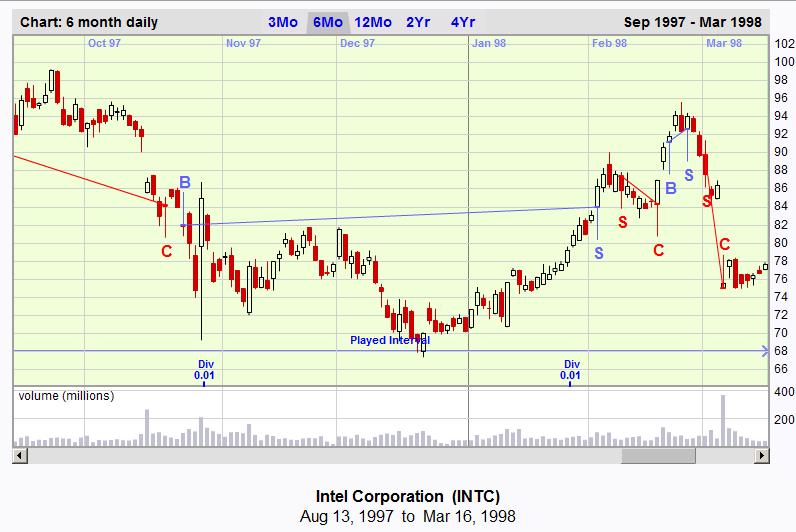 Charter Joe Chart Game chart of Intel. 13 Aug 1997 to 16 Mar 1998.