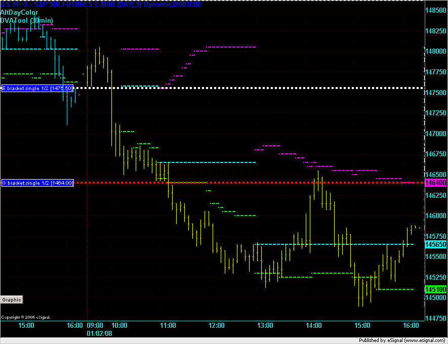 ES 5min chart for 2 January 2008 with developing Market Profile lines.