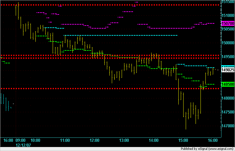 ES on 12 Dec 2007. Last day of Dec 2007 contract before rollover and day after day when Fed drops rates quarter point.
