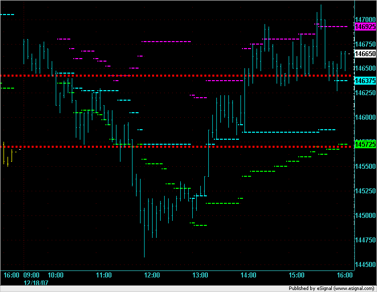 ES on 12/18/2007 in 5 minute chart.