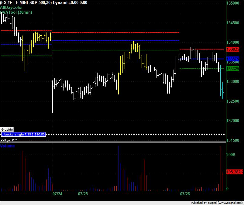 ES Market Profile on 26 July 2011