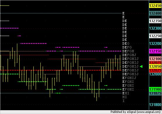 Snapshot of ES 3000V chart just before 1pm on 21 April 2006.