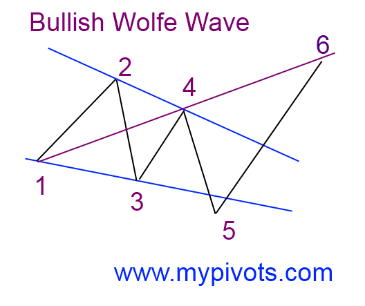 Bullish Wolfe Wave