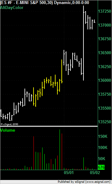 E-mini S&P500 a few hours after the announcement of Osama Bin Laden's death.