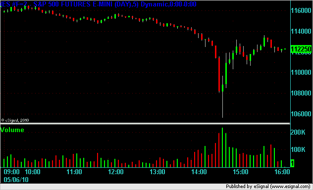 ES 5 minute chart on record down dip for market due to P&G heavily sold.