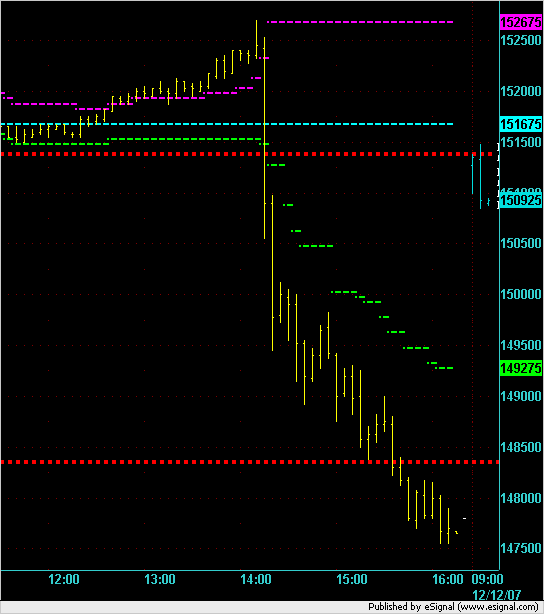 ES 5min chart after 10 minutes of trading on 12 Dec 2007.