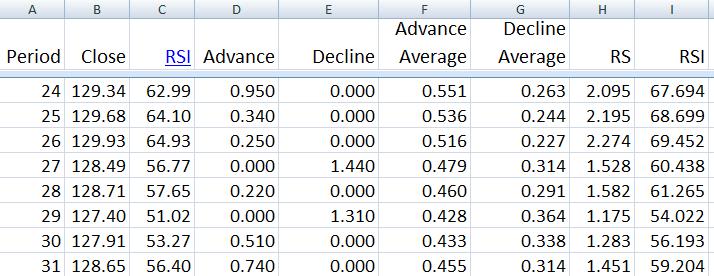 RSI Spreadsheet Image