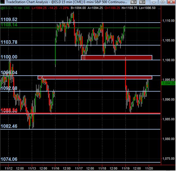 ES S/R Map for 20 Nov 2009 from MonkeyMeat