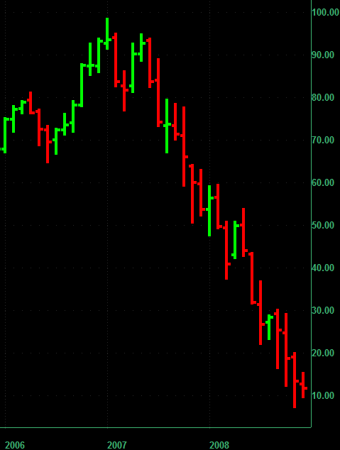 Merrill Lynch monthly chart in last 3 years of trading.