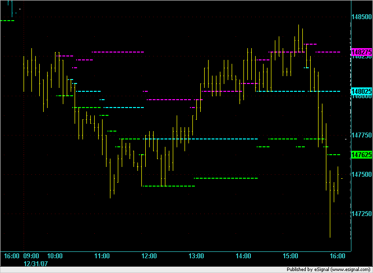 ES 5 minute chart on 31 Dec 2007.
