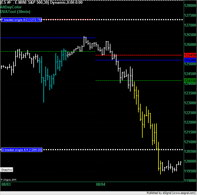 ES overnight for 5 Aug 2011