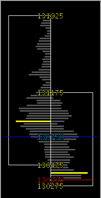 Chart-Ex chart for ES on 04/03/06 showing Day vs Day. Profile on left is Thursday and on right is Friday - last 2 days of first quarter.