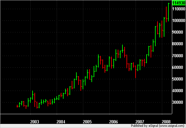 QM Monthly 2002 to 2008.