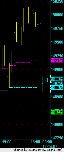 Today's open in the ES - right at the POC.