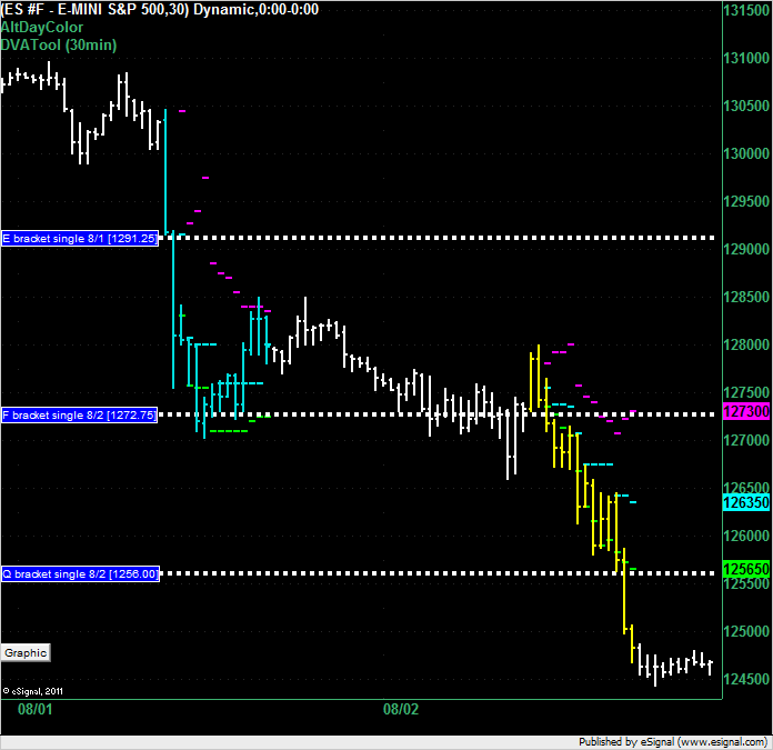 ES overnight for 3 August 2011