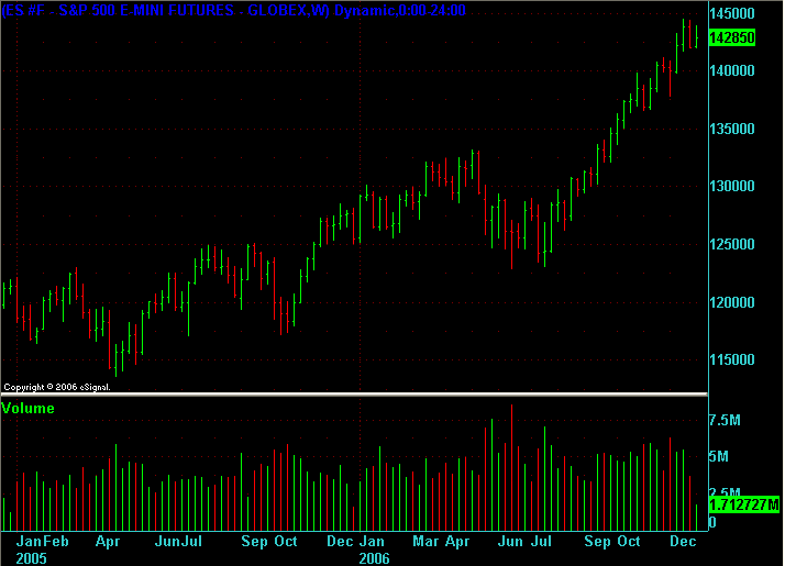 ES 2006 (and 2005) weekly chart at end of 2006.