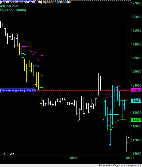 ES overnight for 8 August 2011
