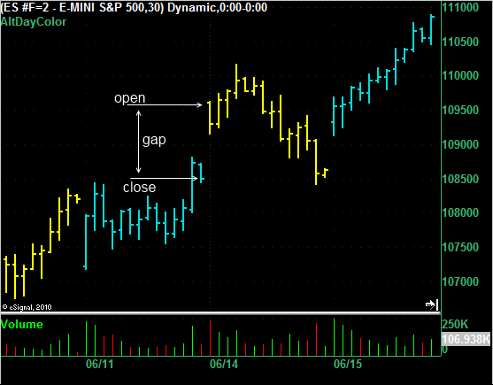 ES 30 minute bar char on 14 June 2010 showing a gap in the market.