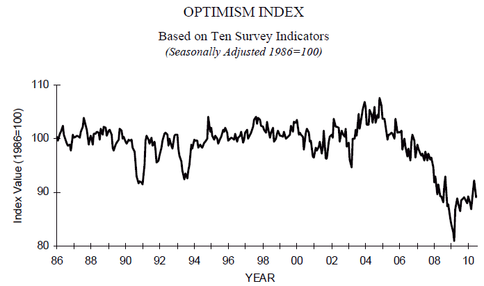 NFIB Optimism Index up to July 2010.