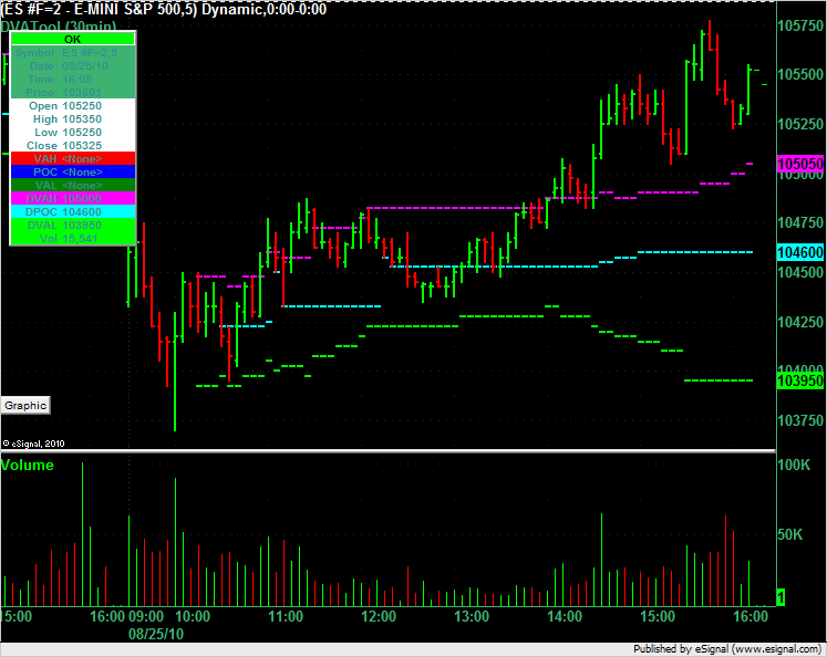 ES Chart showing market profile developing value areas and point of control.