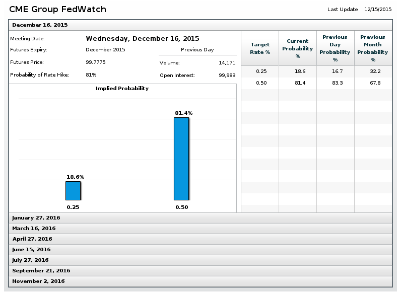 cme group fedwatch