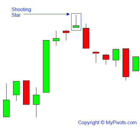 Shooting Star Candlestick Pattern.