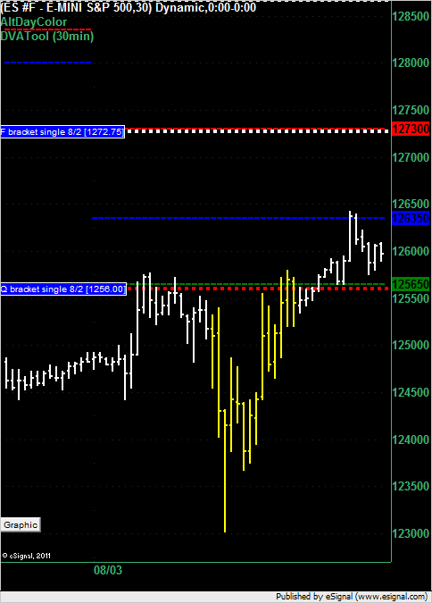 ES for 3 August 2011