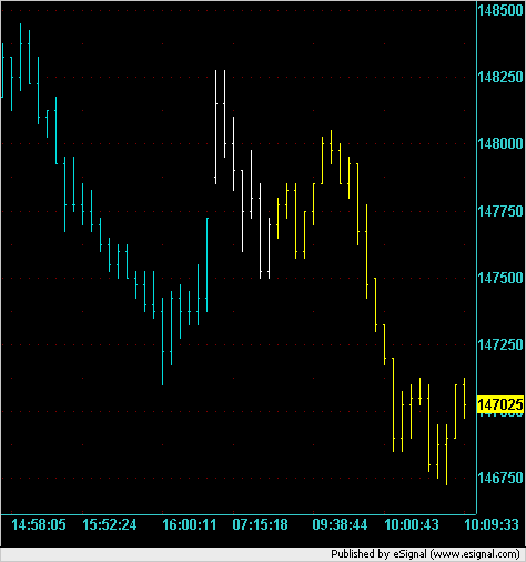Early morning action in ES on 2 Jan 2008 on 10,000V chart.