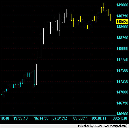 ES 10,000V chart showing previous and overnight and early action for 12/21/2007.