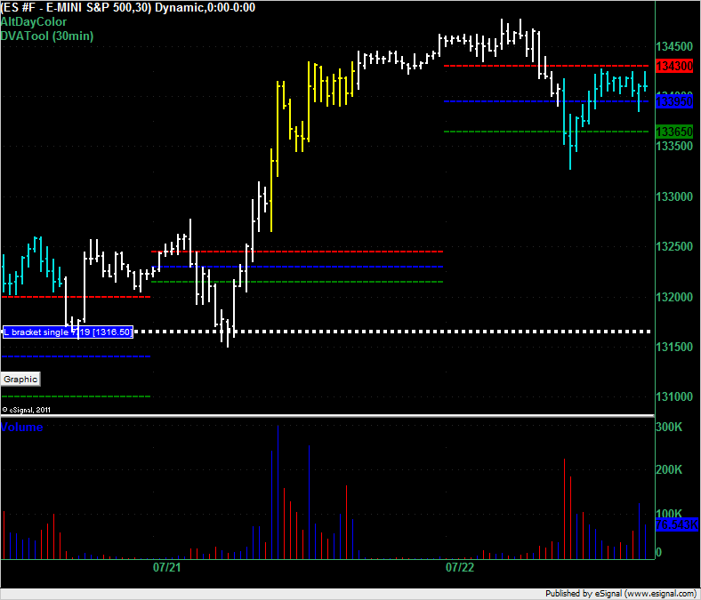 End of day and week for ES on 22 July 2011