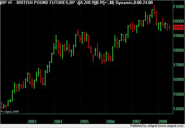 British Pound Monthly chart to 6 June 2008.