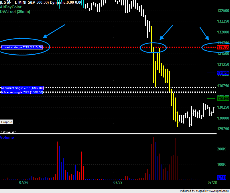 ES overnight for 7/28/2011