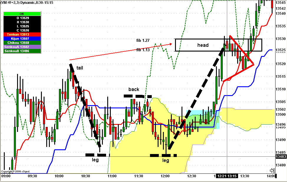 Ichimoku Dragon pattern on a 3 minute YM chart on 12/21/2007