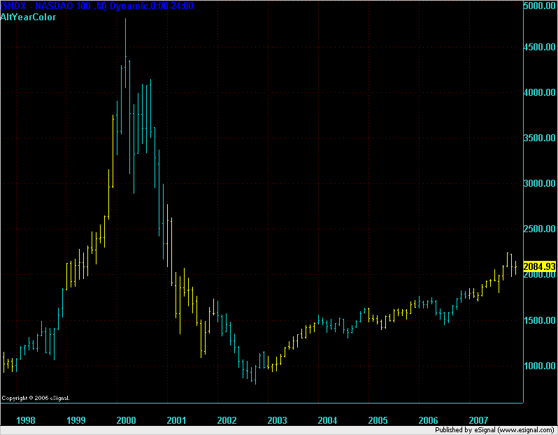 Nasdaq Monthly chart over 10 years to end of 2007.