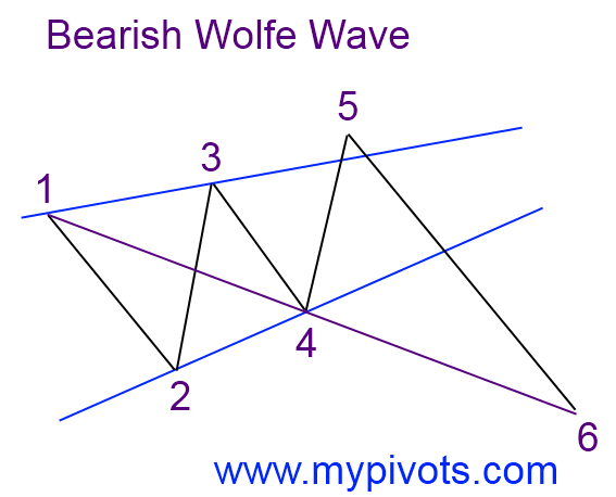 Bearish Wolfe Wave