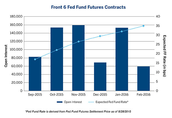expected fed fund rate