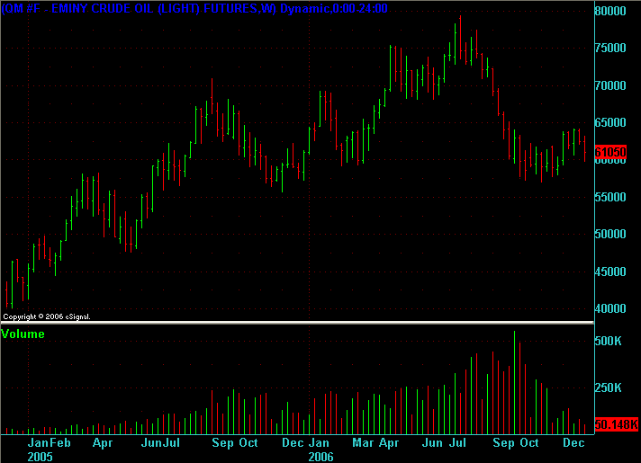 QM (light sweet crude) weekly chart for 2005 and 2006 at end of 2006.