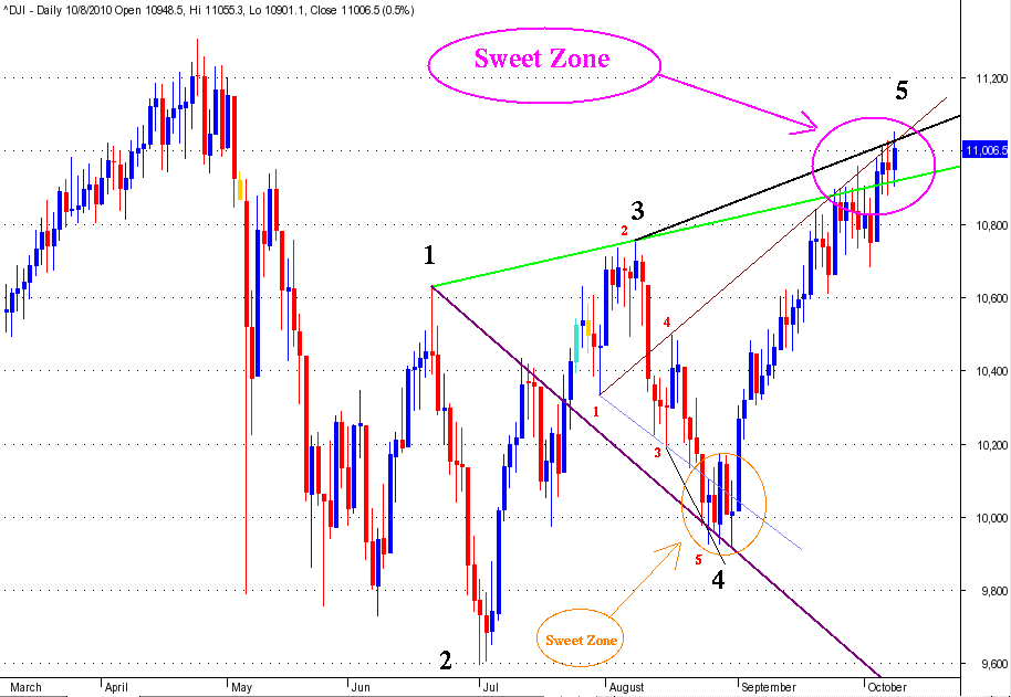 Structured Wolfe Wave setting up in DJIA.