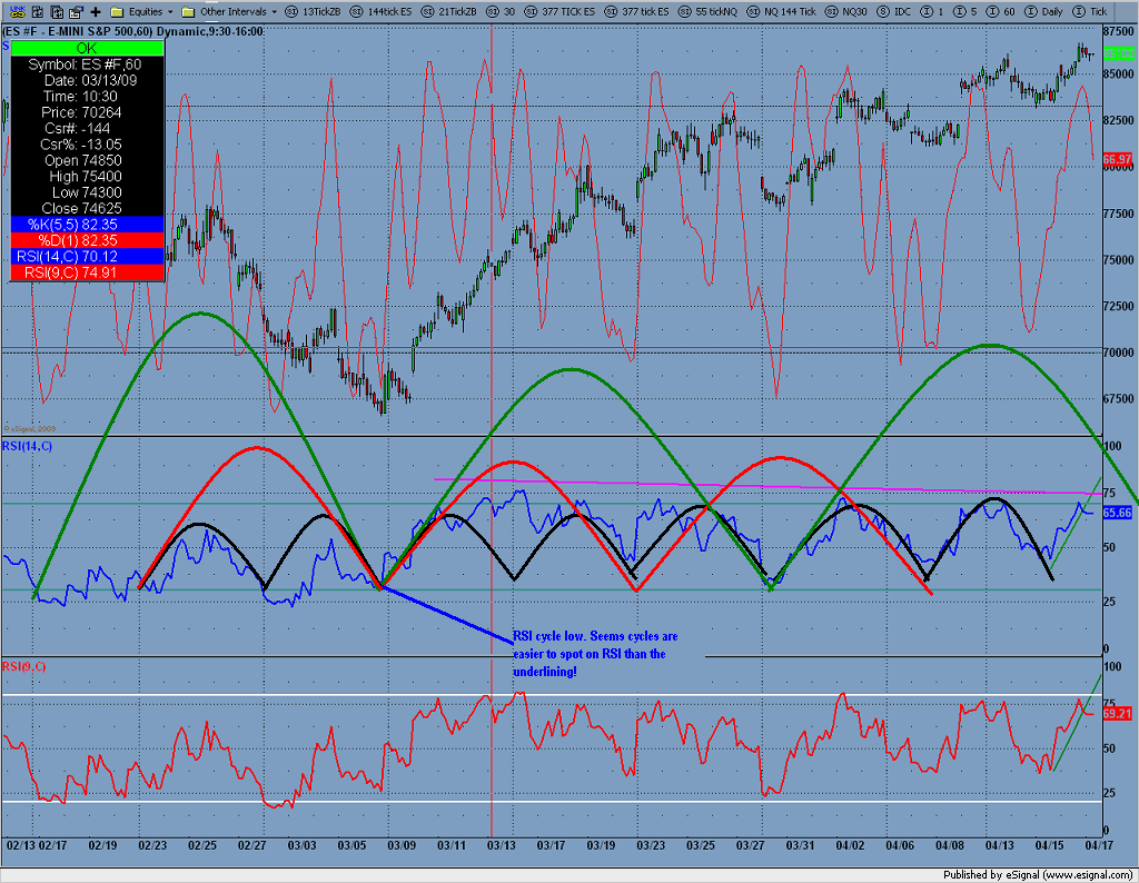 An interesting note is we have only closed below 50 on the 60min RSI 2 times since 3/05. We are currently @ 65.44