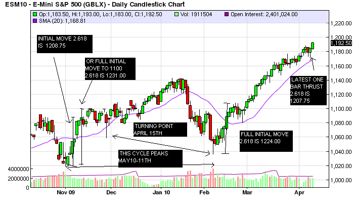 cycles daily
