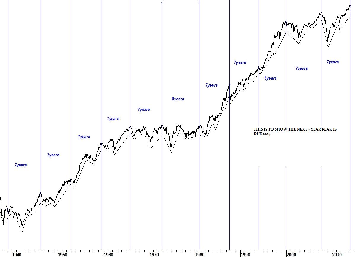 7 year peaks