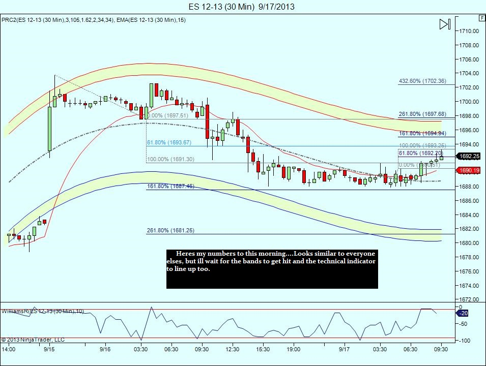 A look at the longer term 30 min chart.....