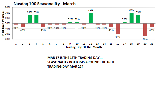 seasonalmarchndx