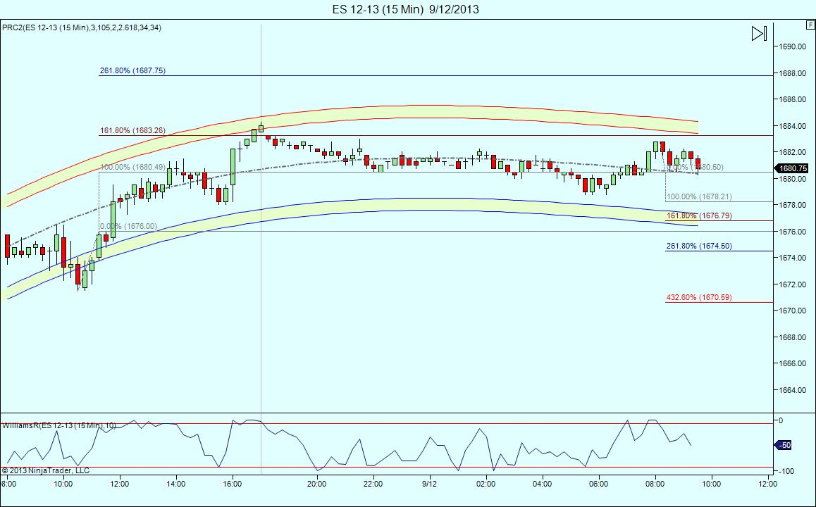 looking to sell also ( trading Dec contract today).watching for 1688 and 1674.50.