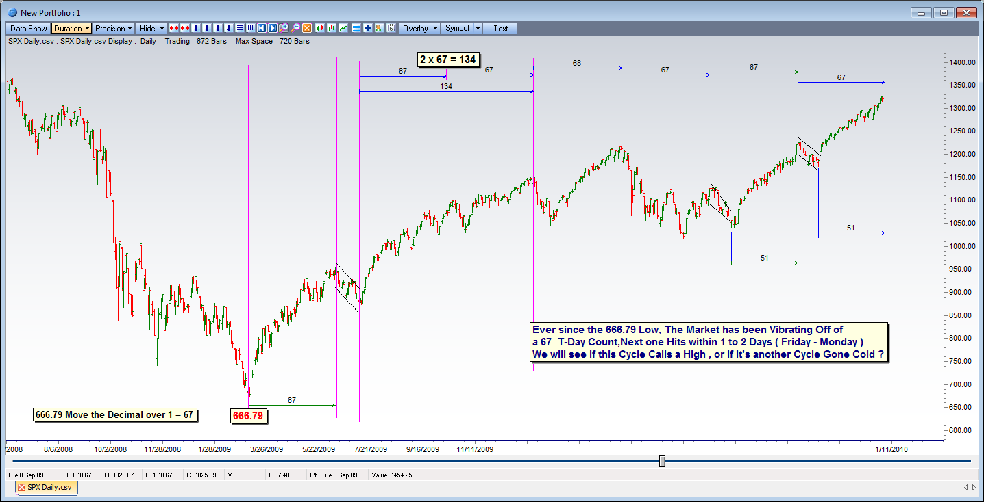 gann360 sp 500 t67 cycles 2011 02 10